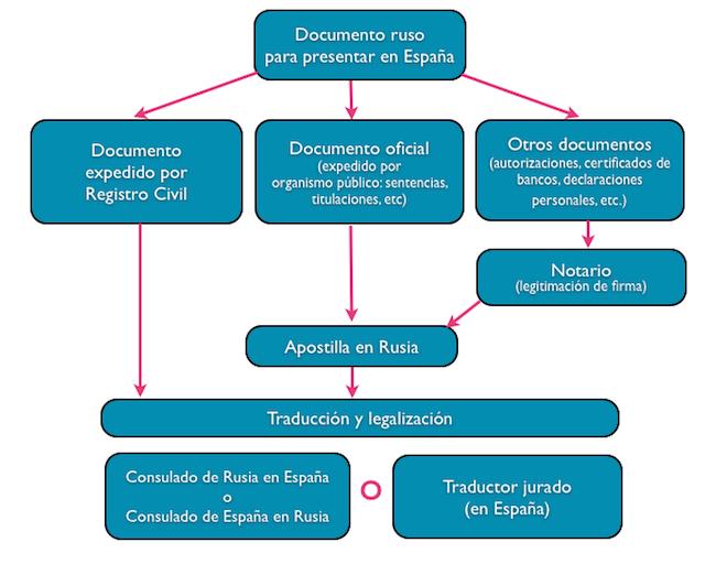 Legalización del documento ruso que se va a presentar en España